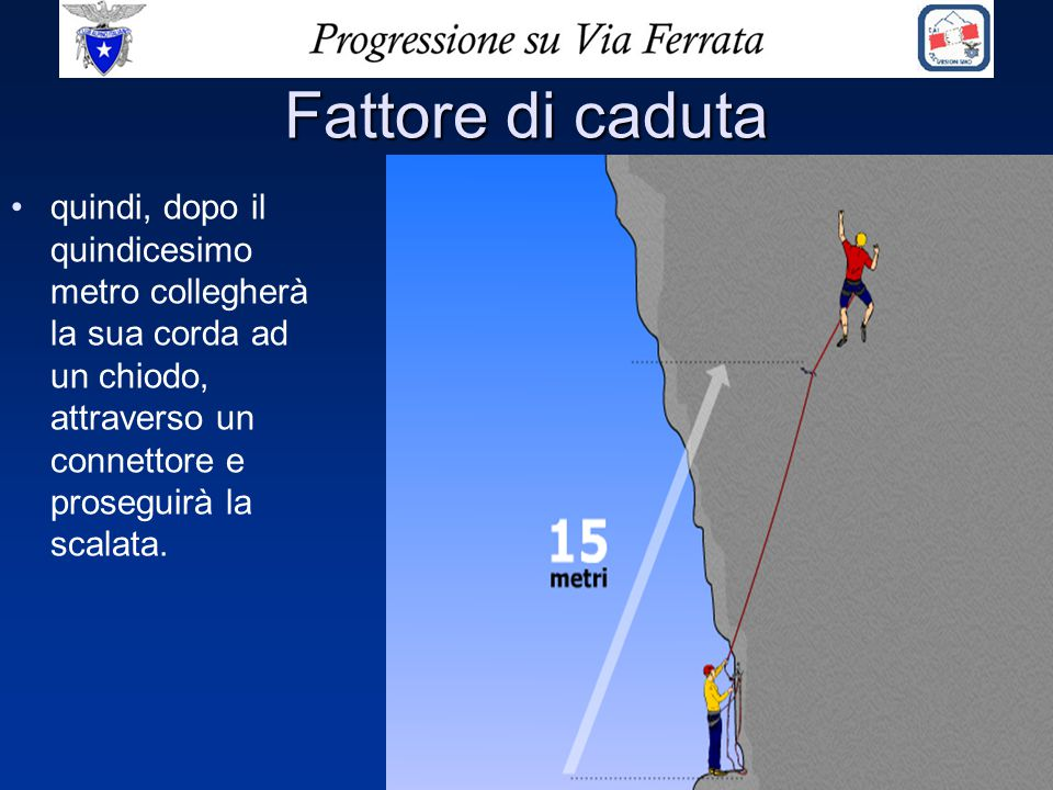 Fattore di caduta quindi, dopo il quindicesimo metro collegherà la sua corda ad un chiodo, attraverso un connettore e proseguirà la scalata.