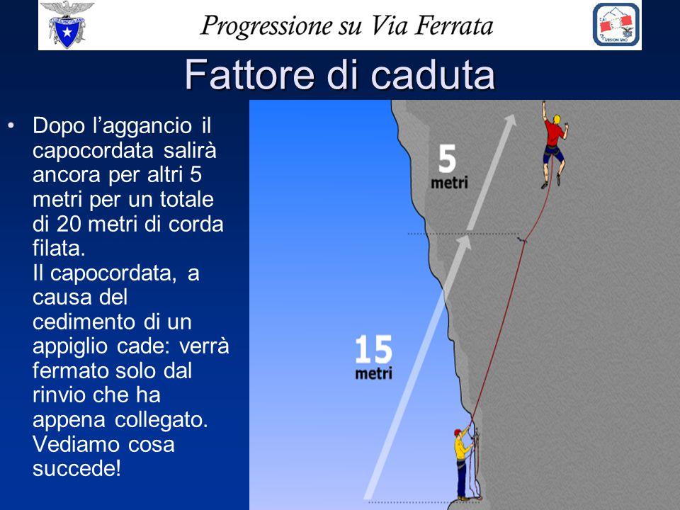 Fattore di caduta Dopo l'aggancio il capocordata salirà ancora per altri 5 metri per un totale di 20 metri di corda filata. Il capocordata, a causa de
