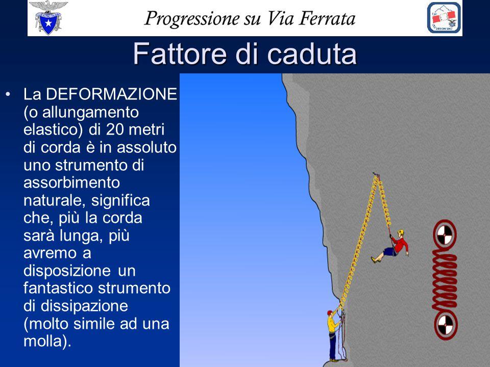 Fattore di caduta La DEFORMAZIONE (o allungamento elastico) di 20 metri di corda è in assoluto uno strumento di assorbimento naturale, significa che,