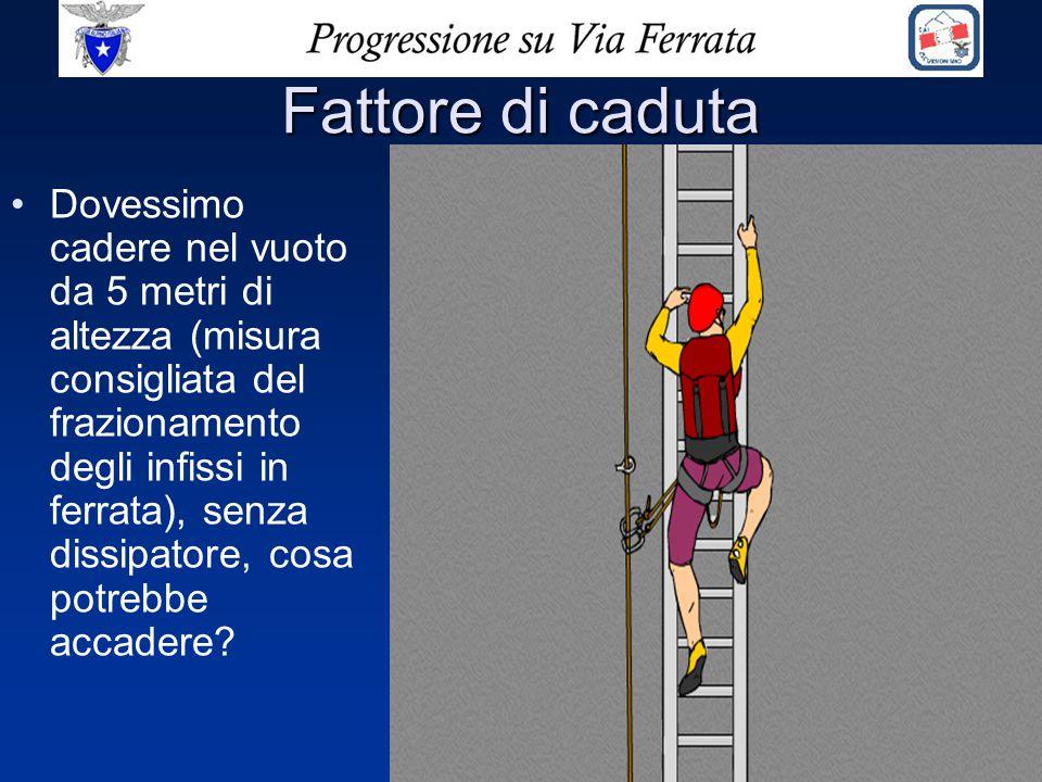 Fattore di caduta Dovessimo cadere nel vuoto da 5 metri di altezza (misura consigliata del frazionamento degli infissi in ferrata), senza dissipatore,