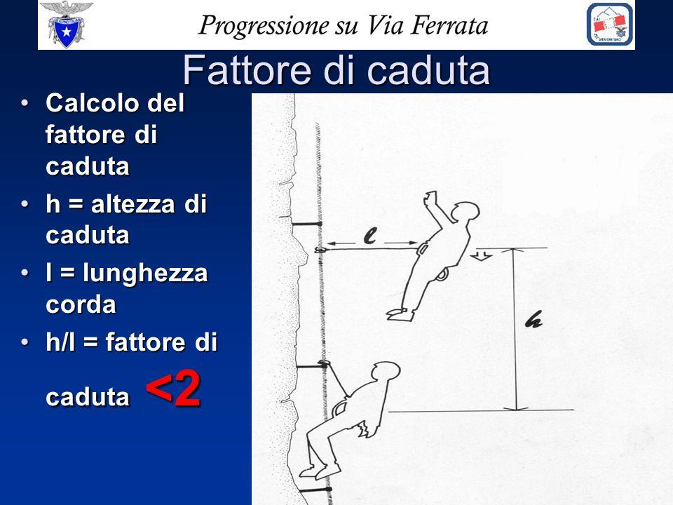 Fattore di caduta Calcolo del fattore di cadutaCalcolo del fattore di caduta h = altezza di cadutah = altezza di caduta l = lunghezza cordal = lunghez