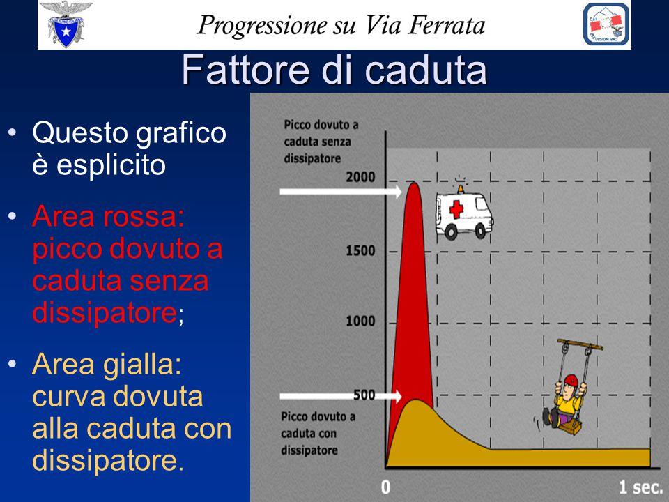 Fattore di caduta Questo grafico è esplicito Area rossa: picco dovuto a caduta senza dissipatore ; Area gialla: curva dovuta alla caduta con dissipato