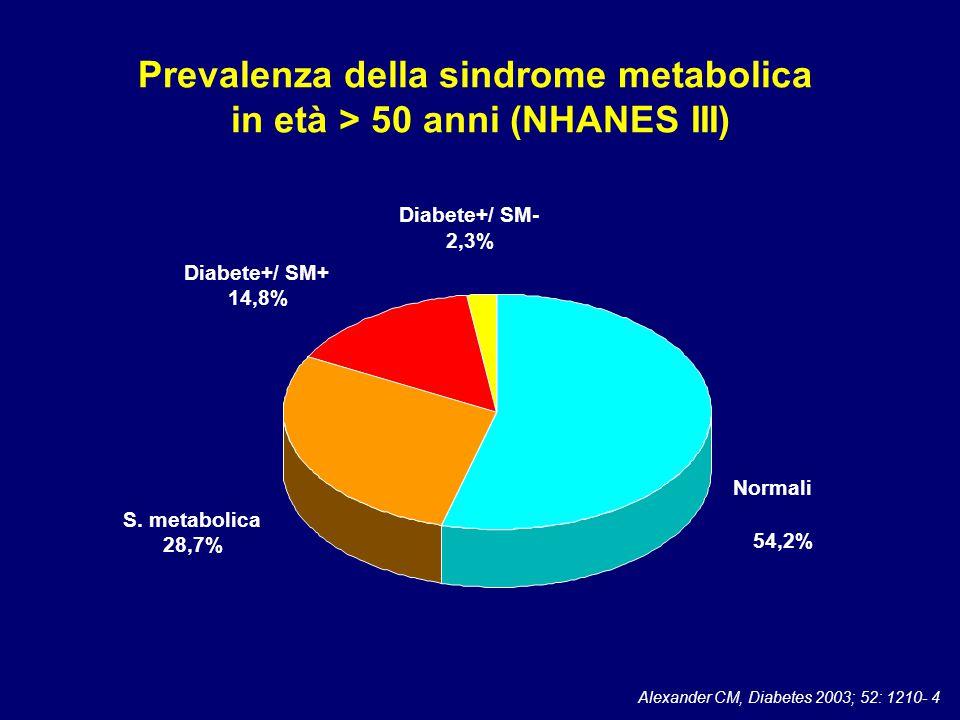 Alexander CM, Diabetes 2003; 52: 1210- 4 Normali 54,2% S.