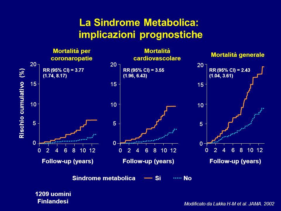 Modificato da Lakka H-M et al. JAMA. 2002 20 15 10 5 0 02468 12 Rischio cumulativo (%) Mortalità per coronaropatie Follow-up (years) RR (95% CI) = 3.7