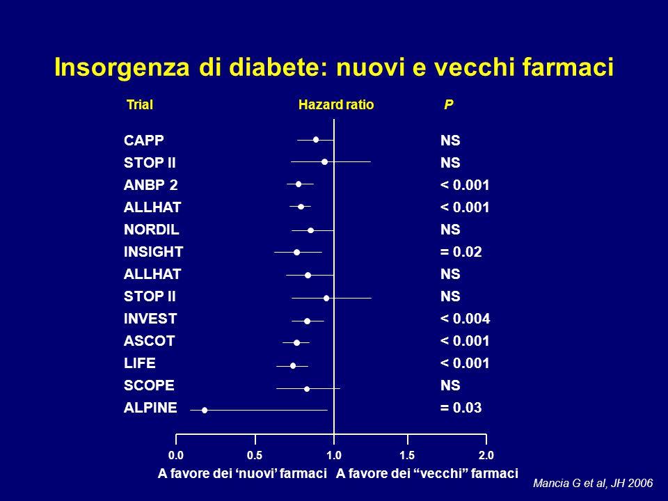 CAPP STOP II ANBP 2 ALLHAT NORDIL INSIGHT ALLHAT STOP II INVEST ASCOT LIFE SCOPE ALPINE NS < 0.001 NS = 0.02 NS < 0.004 < 0.001 NS = 0.03 TrialHazard ratio P 0.00.51.01.52.0 A favore dei 'nuovi' farmaci A favore dei vecchi farmaci Mancia G et al, JH 2006 Insorgenza di diabete: nuovi e vecchi farmaci
