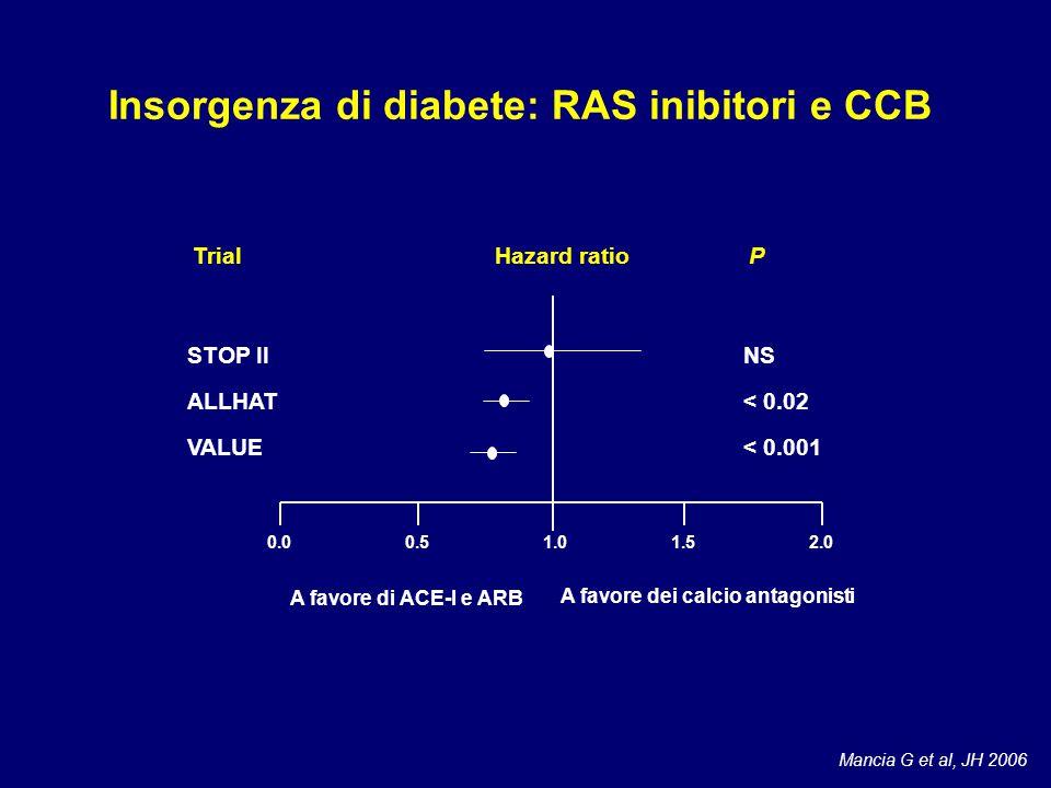 STOP II ALLHAT VALUE NS < 0.02 < 0.001 TrialHazard ratioP 0.00.51.01.52.0 A favore di ACE-I e ARB A favore dei calcio antagonisti Insorgenza di diabete: RAS inibitori e CCB Mancia G et al, JH 2006
