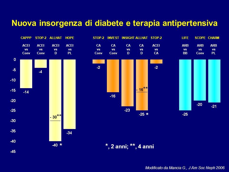 Modificato da Mancia G., J Am Soc Neph 2006 Nuova insorgenza di diabete e terapia antipertensiva CAPPP ACEI vs Conv STOP-2 ACEI vs Conv ALLHAT ACEI vs D HOPE ACEI vs PL STOP-2 CA vs Conv INSIGHT CA vs D ALLHAT CA vs D STOP-2 ACEI vs CA LIFE ARB vs BB SCOPE ARB vs Conv * * - 30 ** - 16 ** *, 2 anni; **, 4 anni INVEST CA vs Conv CHARM ARB vs PL