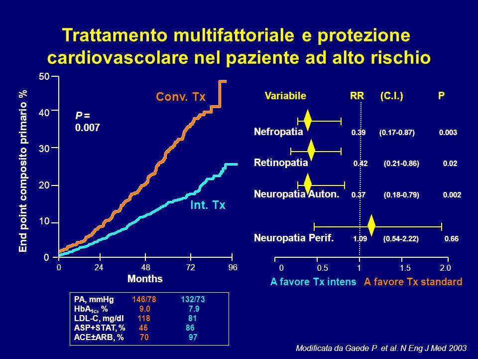 Modificata da Gaede P et al. N Eng J Med 2003 Trattamento multifattoriale e protezione cardiovascolare nel paziente ad alto rischio 0 24 48 72 96 Mont