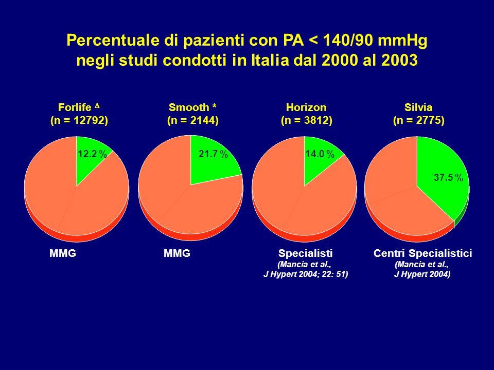 Forlife  (n = 12792) Silvia (n = 2775) Horizon (n = 3812) Smooth * (n = 2144) MMGCentri Specialistici (Mancia et al., J Hypert 2004) Specialisti (Man