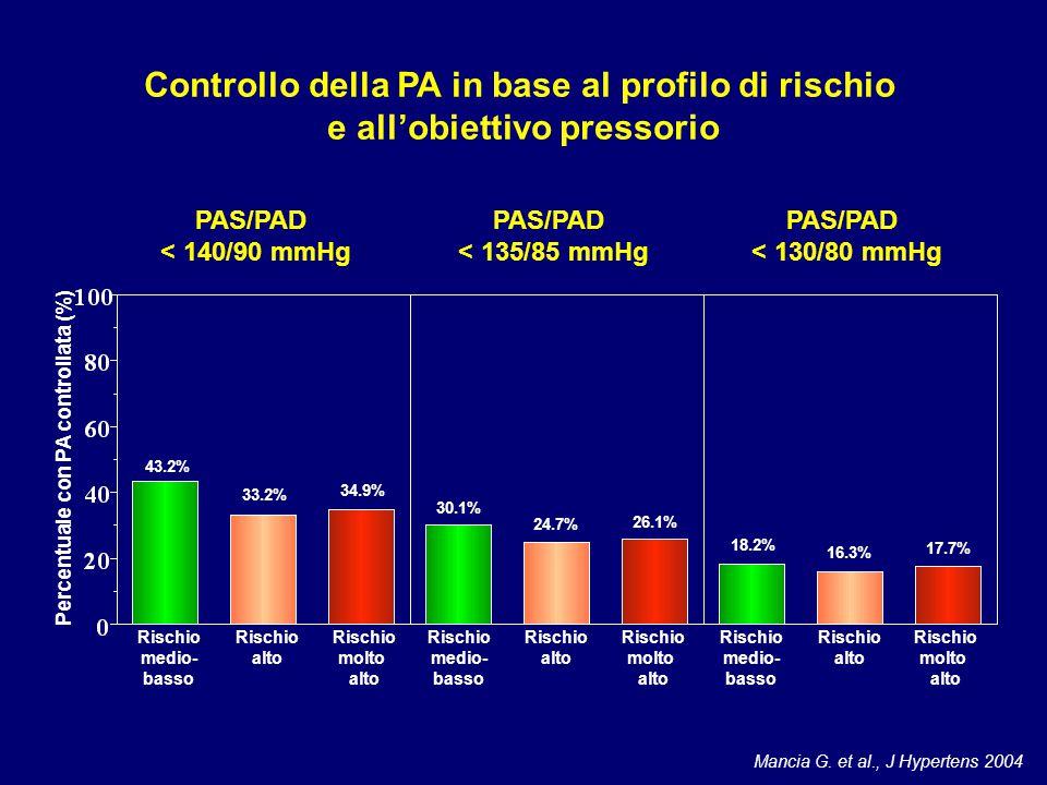 Percentuale con PA controllata (%) 43.2% 33.2% 34.9% 30.1% 24.7% 26.1% 18.2% 16.3% 17.7% PAS/PAD < 140/90 mmHg PAS/PAD < 135/85 mmHg PAS/PAD < 130/80 mmHg Rischio medio- basso Rischio alto Rischio molto alto Mancia G.