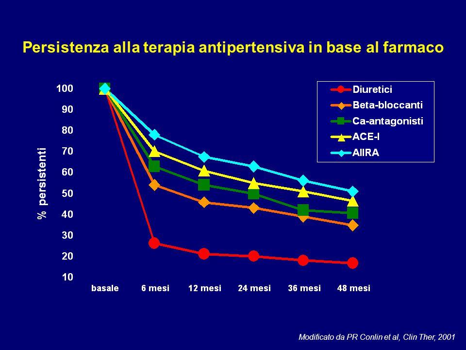 % persistenti Modificato da PR Conlin et al, Clin Ther, 2001 Persistenza alla terapia antipertensiva in base al farmaco