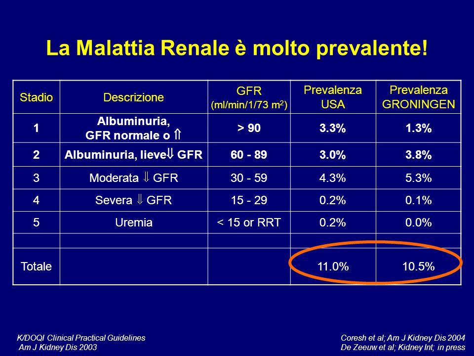 La Malattia Renale è molto prevalente! StadioDescrizione GFR (ml/min/1/73 m 2 ) Prevalenza USA Prevalenza GRONINGEN 1 Albuminuria, GFR normale o  > 9