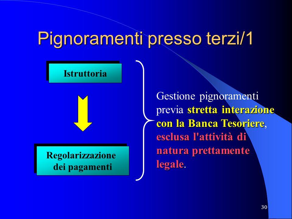 30 Pignoramenti presso terzi/1 stretta interazione con la Banca Tesoriere esclusa l'attività di natura prettamente legale Gestione pignoramenti previa