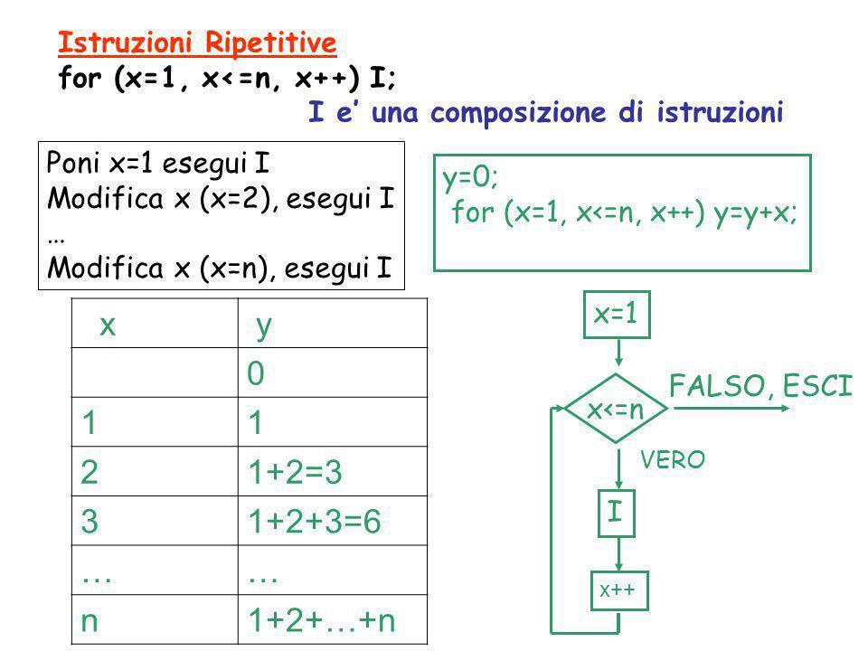Istruzioni Ripetitive for (x=1, x<=n, x++) I; I e' una composizione di istruzioni Poni x=1 esegui I Modifica x (x=2), esegui I … Modifica x (x=n), ese