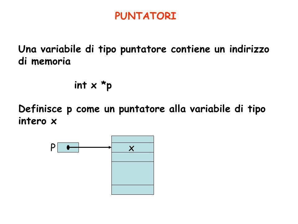 Una variabile di tipo puntatore contiene un indirizzo di memoria int x *p Definisce p come un puntatore alla variabile di tipo intero x PUNTATORI Px