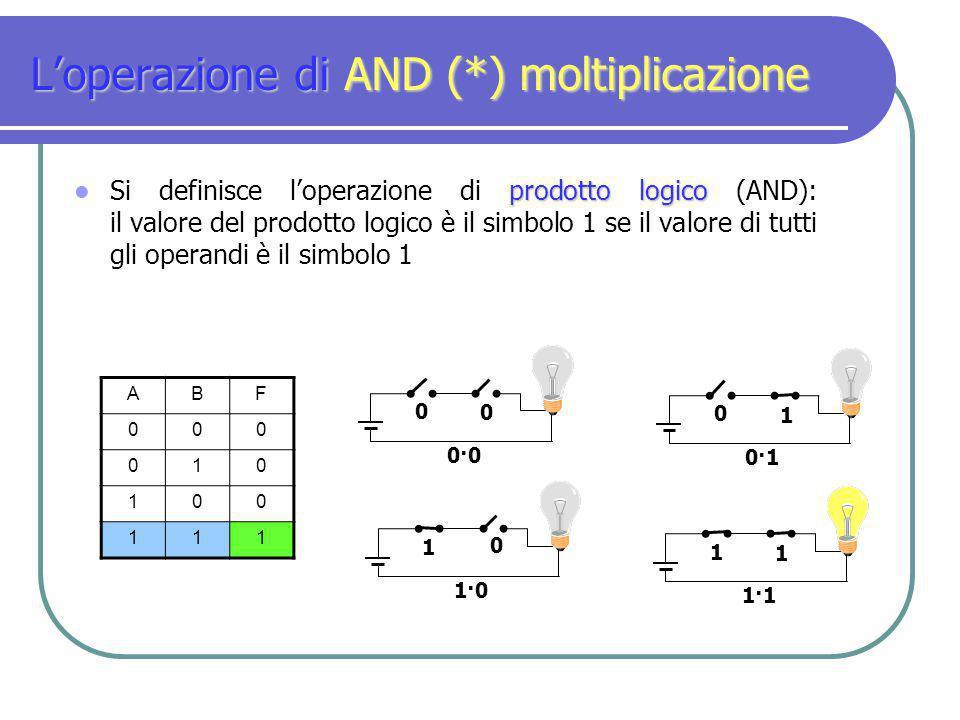 L'operazione di AND (*) moltiplicazione prodotto logico Si definisce l'operazione di prodotto logico (AND): il valore del prodotto logico è il simbolo