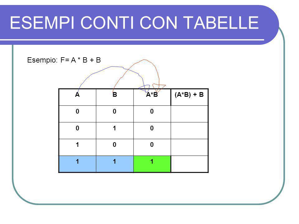 ESEMPI CONTI CON TABELLE Esempio: F= A * B + B ABA*B(A*B) + B 000 010 100 111