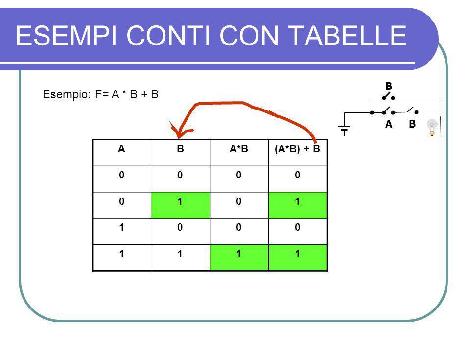 ESEMPI CONTI CON TABELLE Esempio: F= A * B + B ABA*B(A*B) + B 0000 0101 1000 1111 B A B