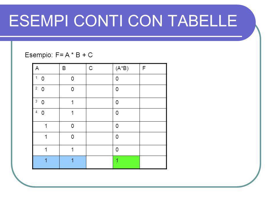 ESEMPI CONTI CON TABELLE Esempio: F= A * B + C ABC(A*B)F 1 000 2 000 3 010 4 010 100 100 110 111