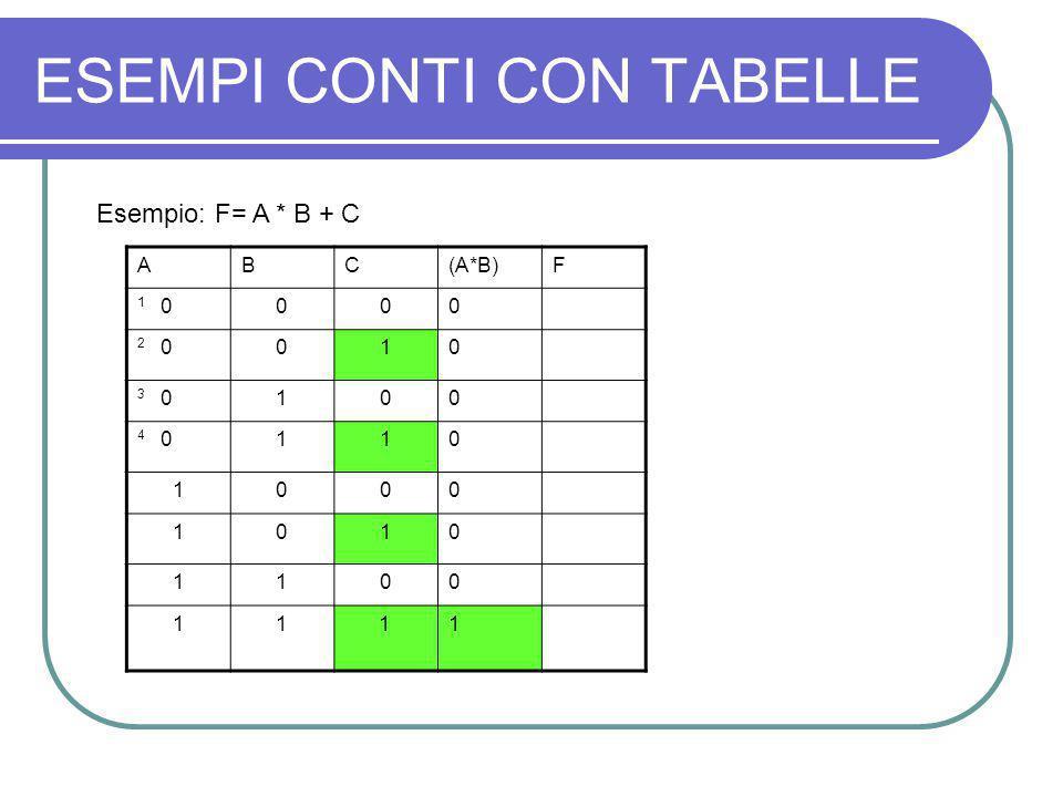 ESEMPI CONTI CON TABELLE Esempio: F= A * B + C ABC(A*B)F 1 0000 2 0010 3 0100 4 0110 1000 1010 1100 1111