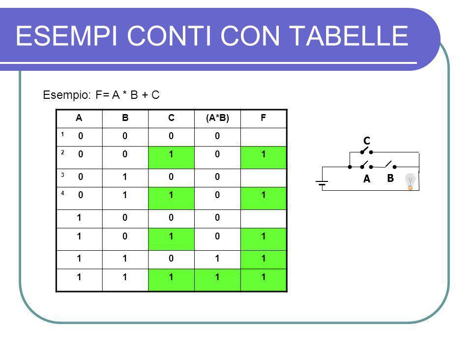 ESEMPI CONTI CON TABELLE Esempio: F= A * B + C ABC(A*B)F 1 0000 2 00101 3 0100 4 01101 1000 10101 11011 11111 C A B