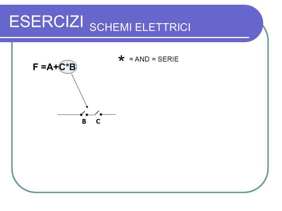 ESERCIZI SCHEMI ELETTRICI F =A+C*B B C * = AND = SERIE