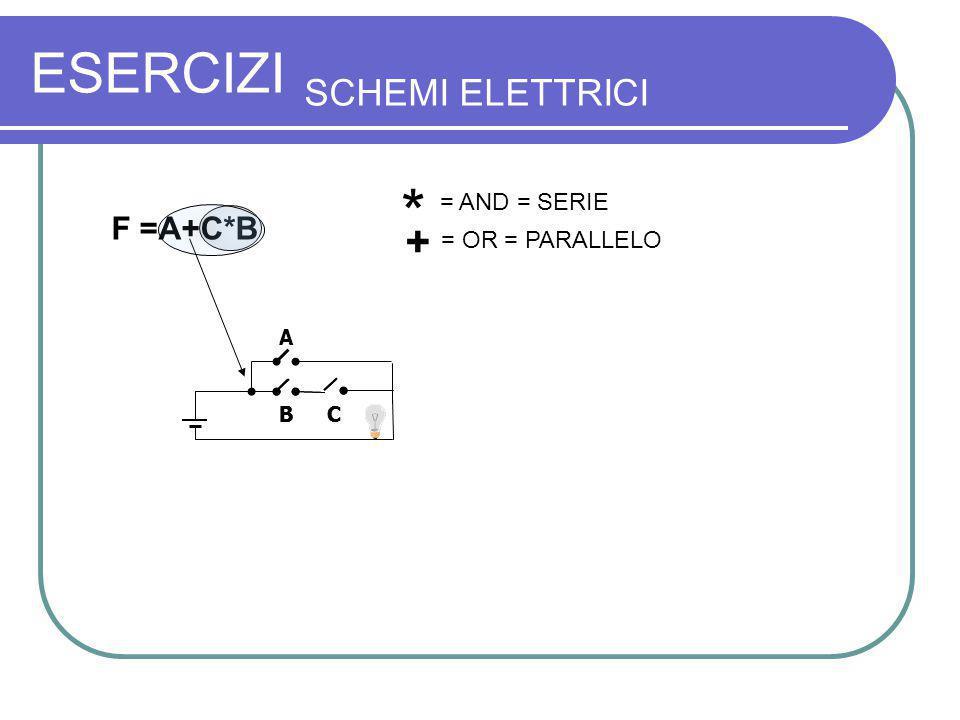 ESERCIZI SCHEMI ELETTRICI A B C F =A+C*B B C * = AND = SERIE + = OR = PARALLELO