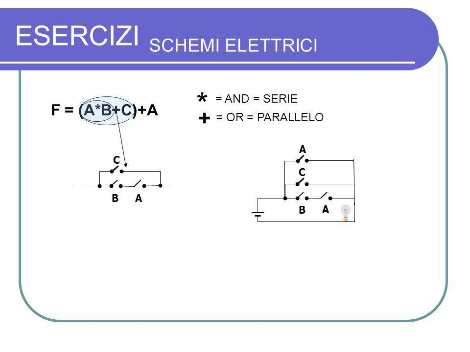 ESERCIZI SCHEMI ELETTRICI F = (A*B+C)+A C B A A B A C * = AND = SERIE + = OR = PARALLELO