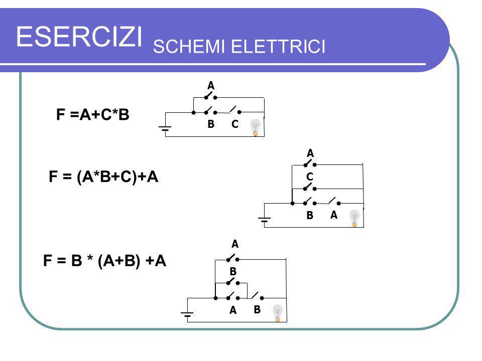 ESERCIZI SCHEMI ELETTRICI F =A+C*B F = (A*B+C)+A F = B * (A+B) +A A B C C B A A B A B A