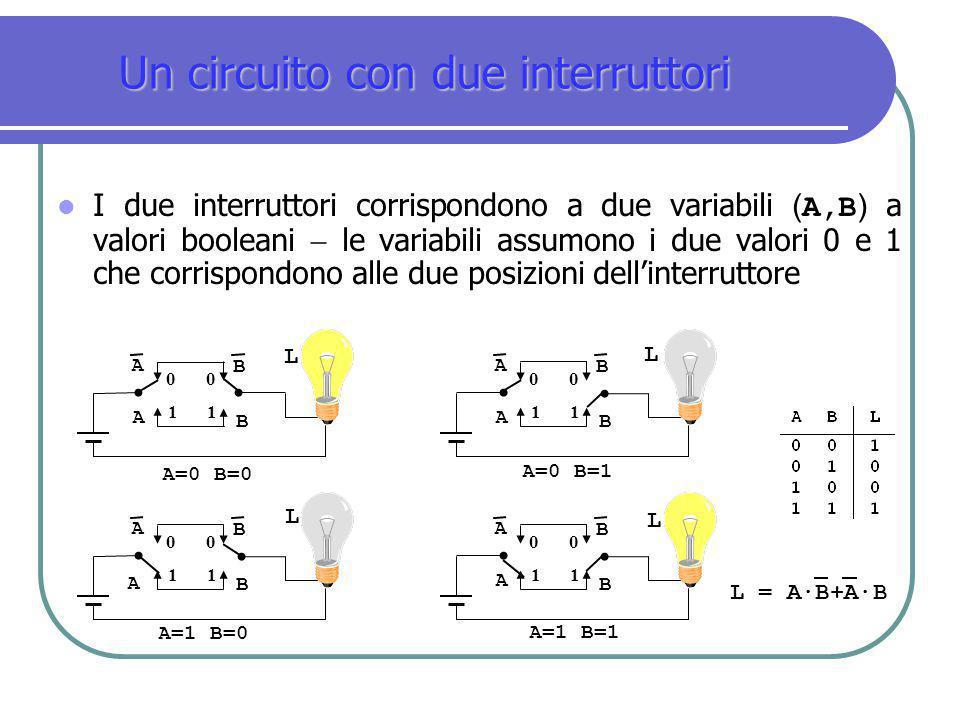 Un circuito con due interruttori I due interruttori corrispondono a due variabili ( A,B ) a valori booleani  le variabili assumono i due valori 0 e 1
