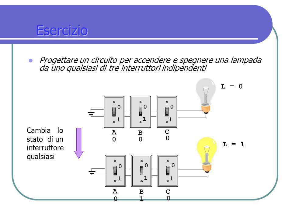 Esercizio Progettare un circuito per accendere e spegnere una lampada da uno qualsiasi di tre interruttori indipendenti A B C 1 1 1 0 00 A BC 11 0 1 0