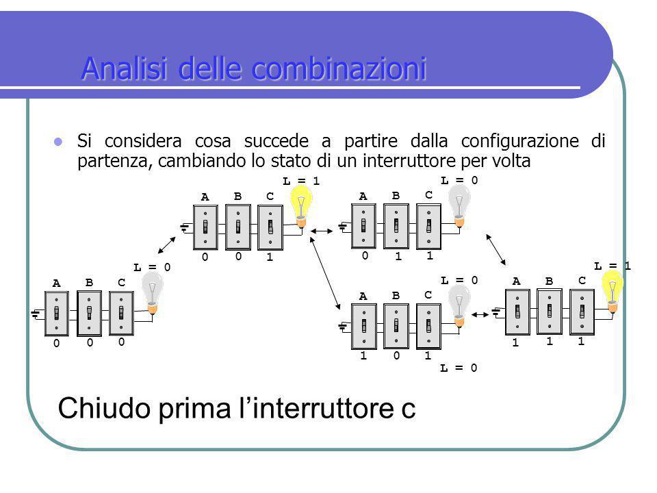 Analisi delle combinazioni Si considera cosa succede a partire dalla configurazione di partenza, cambiando lo stato di un interruttore per volta A B C