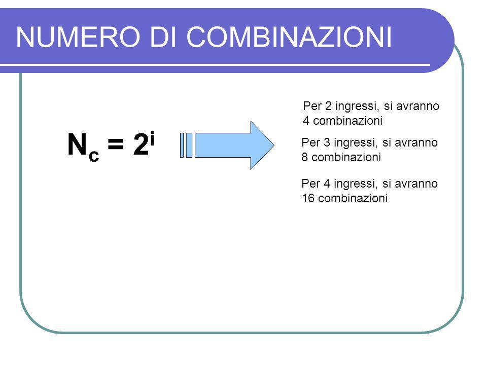 NUMERO DI COMBINAZIONI N c = 2 i Per 3 ingressi, si avranno 8 combinazioni Per 4 ingressi, si avranno 16 combinazioni Per 2 ingressi, si avranno 4 com