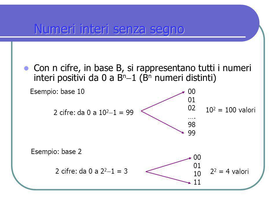 Numeri interi senza segno Con n cifre, in base B, si rappresentano tutti i numeri interi positivi da 0 a B n  1 (B n numeri distinti) Esempio: base 1