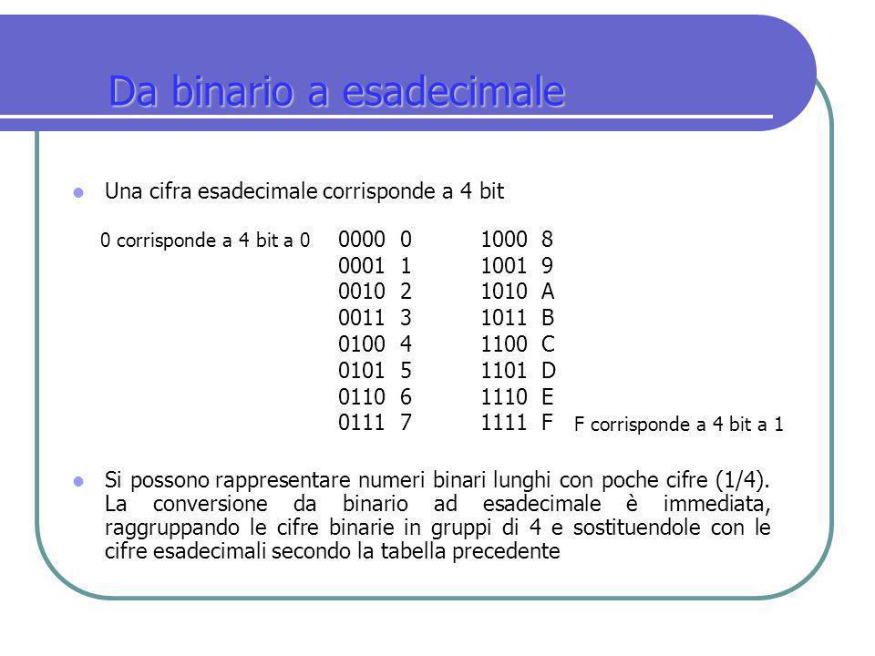 Da binario a esadecimale Una cifra esadecimale corrisponde a 4 bit Si possono rappresentare numeri binari lunghi con poche cifre (1/4). La conversione