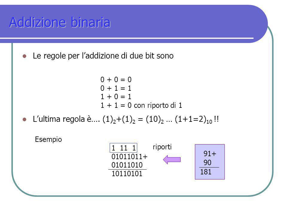 Addizione binaria Le regole per l'addizione di due bit sono L'ultima regola è…. (1) 2 +(1) 2 = (10) 2 … (1+1=2) 10 !! 0 + 0 = 0 0 + 1 = 1 1 + 0 = 1 1