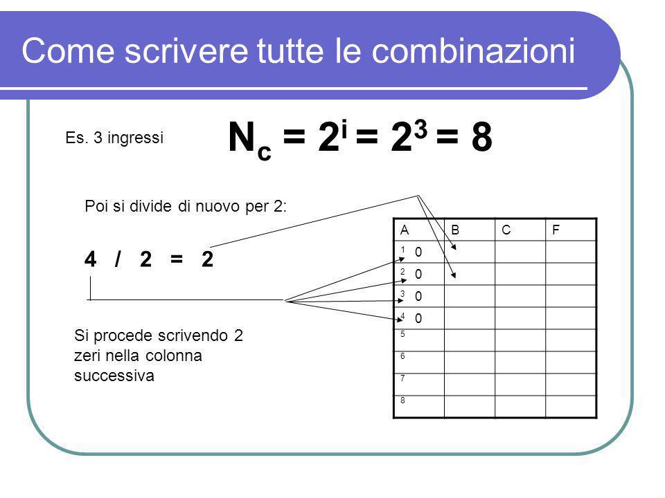 Come scrivere tutte le combinazioni N c = 2 i = 2 3 = 8 Es. 3 ingressi Poi si divide di nuovo per 2: ABCF 1 0 2 0 3 0 4 0 5 6 7 8 4 / 2 = 2 Si procede