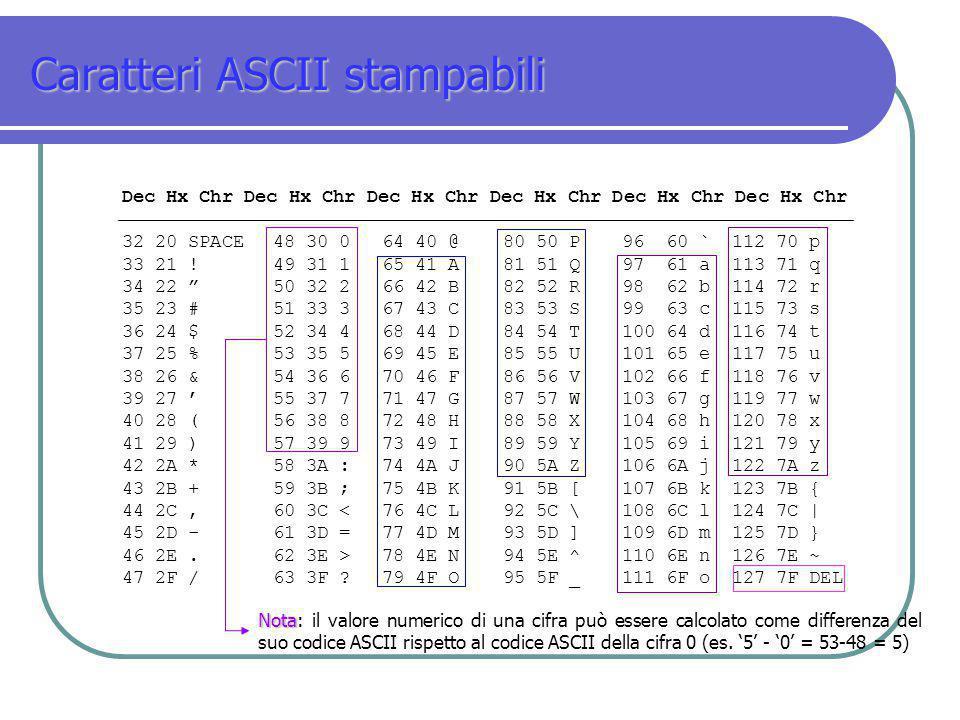 Caratteri ASCII stampabili Dec Hx Chr Dec Hx Chr Dec Hx Chr 32 20 SPACE48 30 064 40 @80 50 P96 60 `112 70 p 33 21 !49 31 165 41 A81 51 Q97 61 a113 71