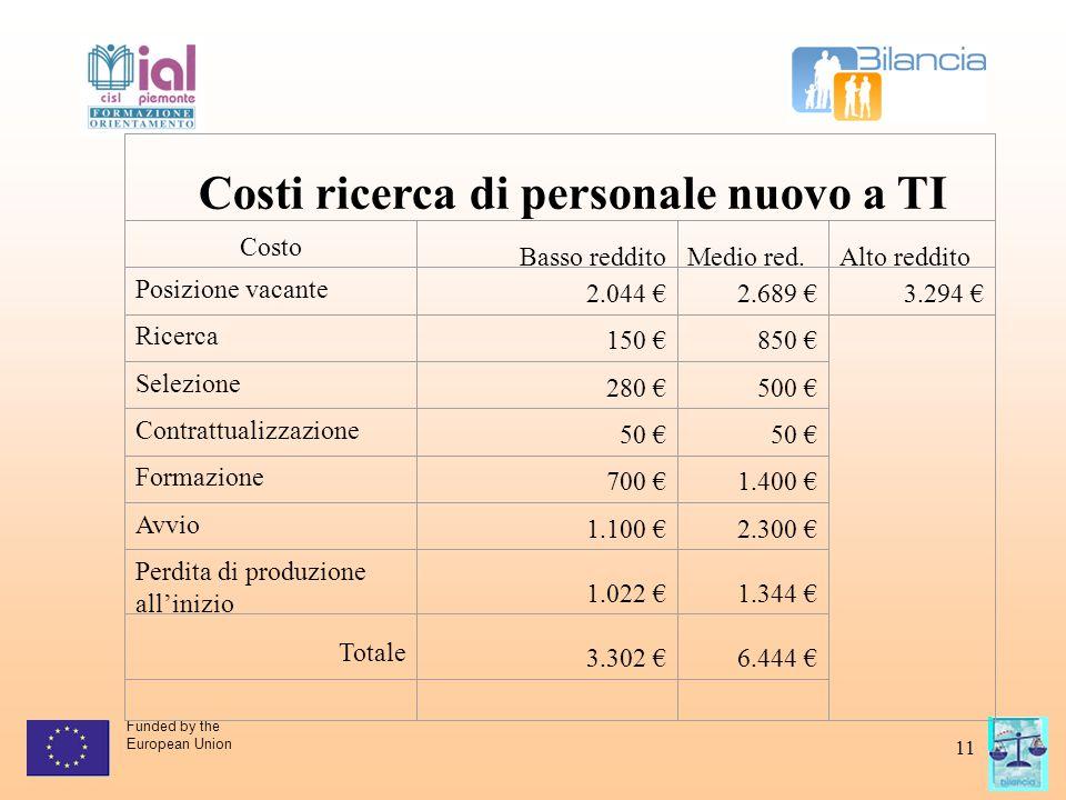 Funded by the European Union 11 Costi ricerca di personale nuovo a TI Costo Basso redditoMedio red.Alto reddito Posizione vacante 2.044 €2.689 €3.294