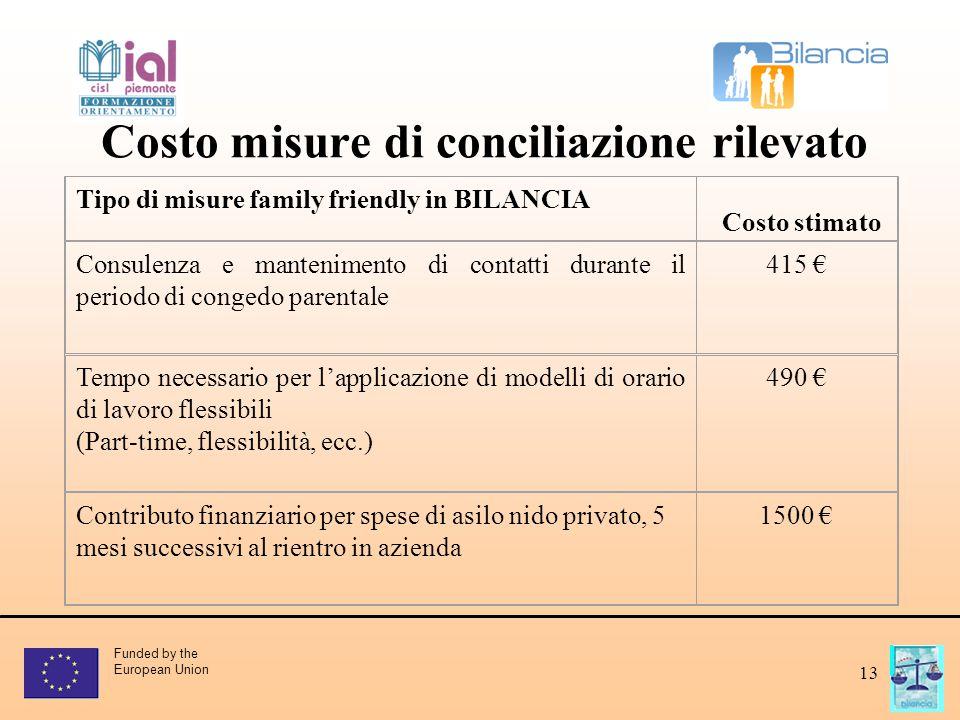 Funded by the European Union 13 Costo misure di conciliazione rilevato Tipo di misure family friendly in BILANCIA Consulenza e mantenimento di contatt