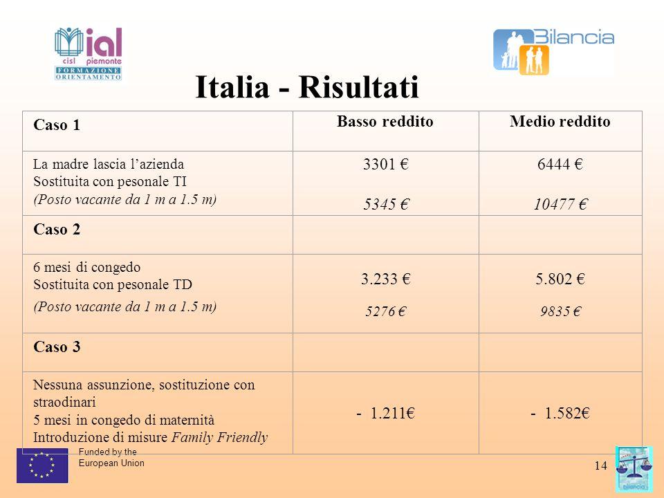 Funded by the European Union 14 Italia - Risultati Caso 1 Basso redditoMedio reddito La madre lascia l'azienda Sostituita con pesonale TI (Posto vacante da 1 m a 1.5 m) 3301 € 5345 € 6444 € 10477 € Caso 2 6 mesi di congedo Sostituita con pesonale TD (Posto vacante da 1 m a 1.5 m) 3.233 € 5276 € 5.802 € 9835 € Caso 3 Nessuna assunzione, sostituzione con straodinari 5 mesi in congedo di maternità Introduzione di misure Family Friendly - 1.211€- 1.582€