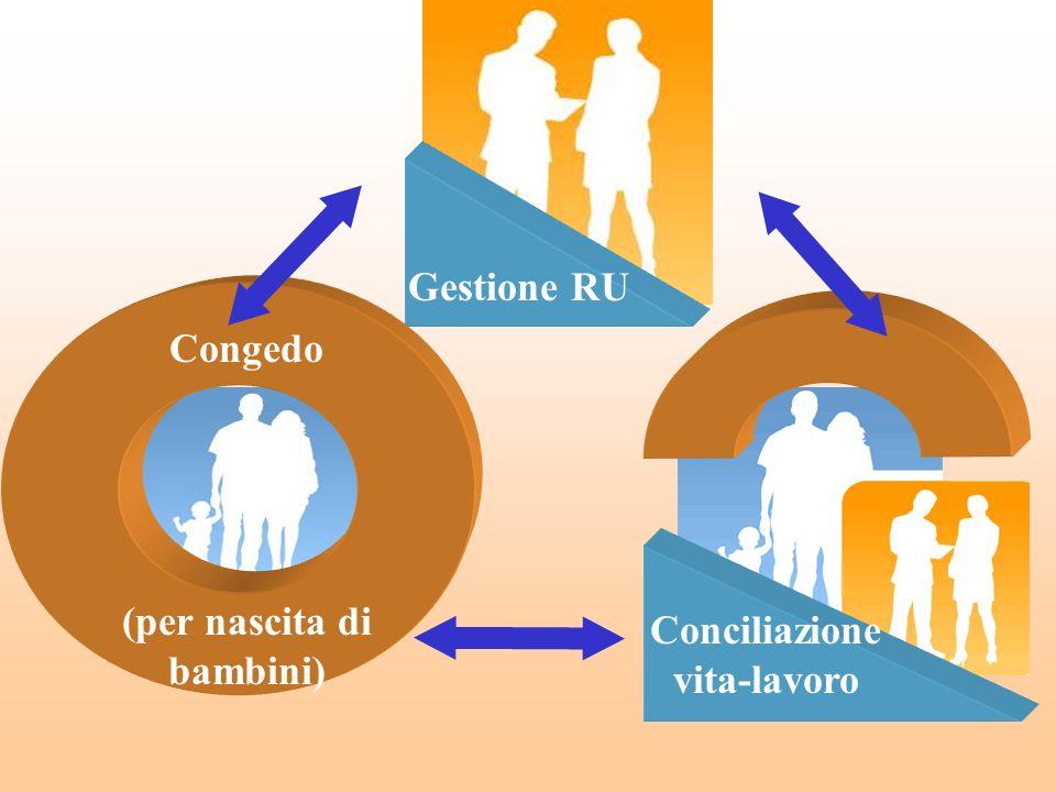 Gestione RU (per nascita di bambini) Congedo Conciliazione vita-lavoro
