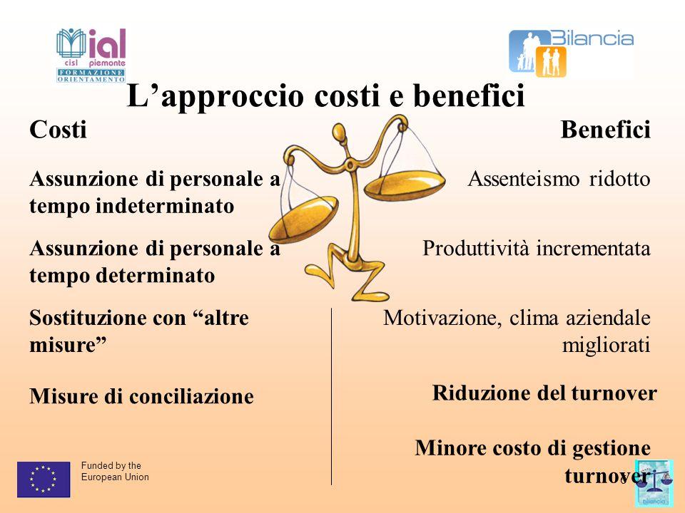 Funded by the European Union 6 L'approccio costi e benefici CostiBenefici Assunzione di personale a tempo indeterminato Assenteismo ridotto Assunzione