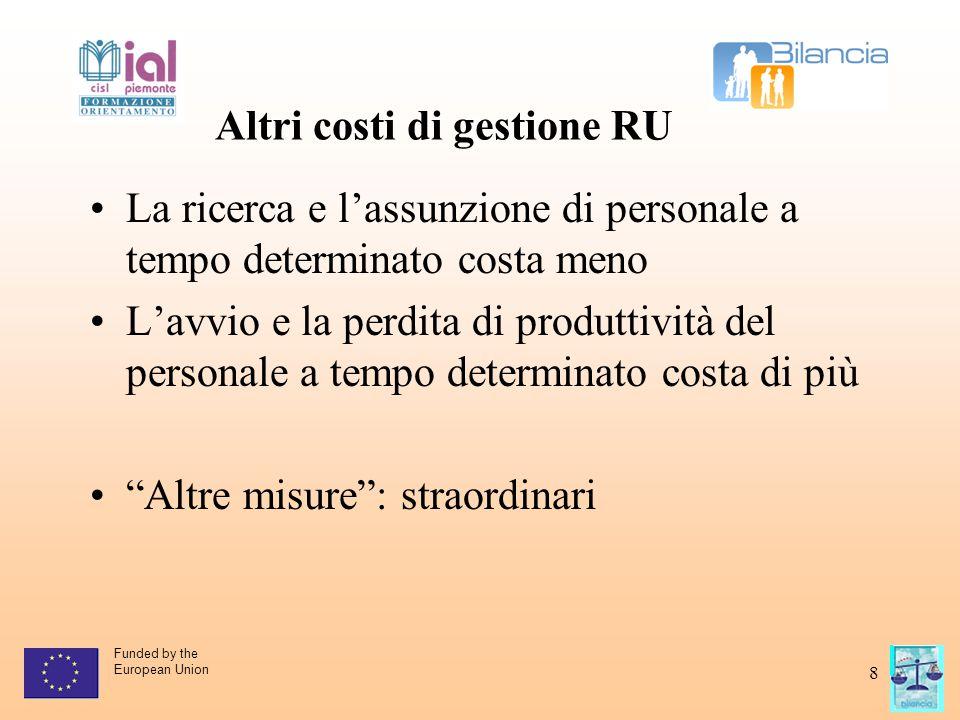Funded by the European Union 9 Campione delle imprese Numero dipende nti DonneDonne part time Congedi parentali /anno Durata media del congedo parentale Impresa arte grafica stampa 4619,57%0% 1 solo caso x momento - Prod.