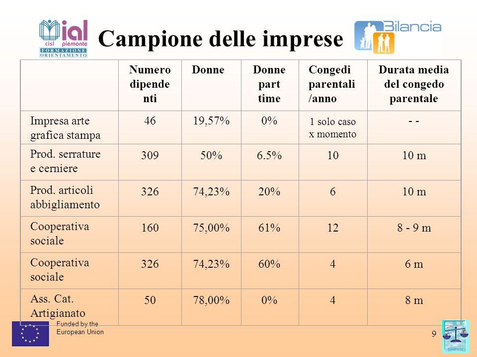 Funded by the European Union 9 Campione delle imprese Numero dipende nti DonneDonne part time Congedi parentali /anno Durata media del congedo parenta