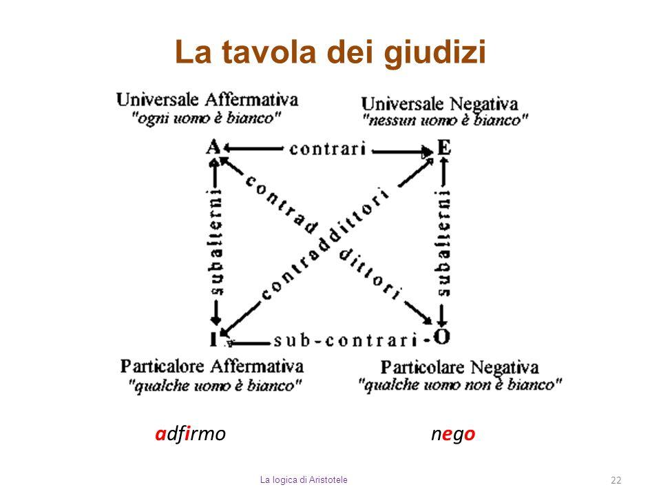 La tavola dei giudizi La logica di Aristotele 22 adfirmonegonego