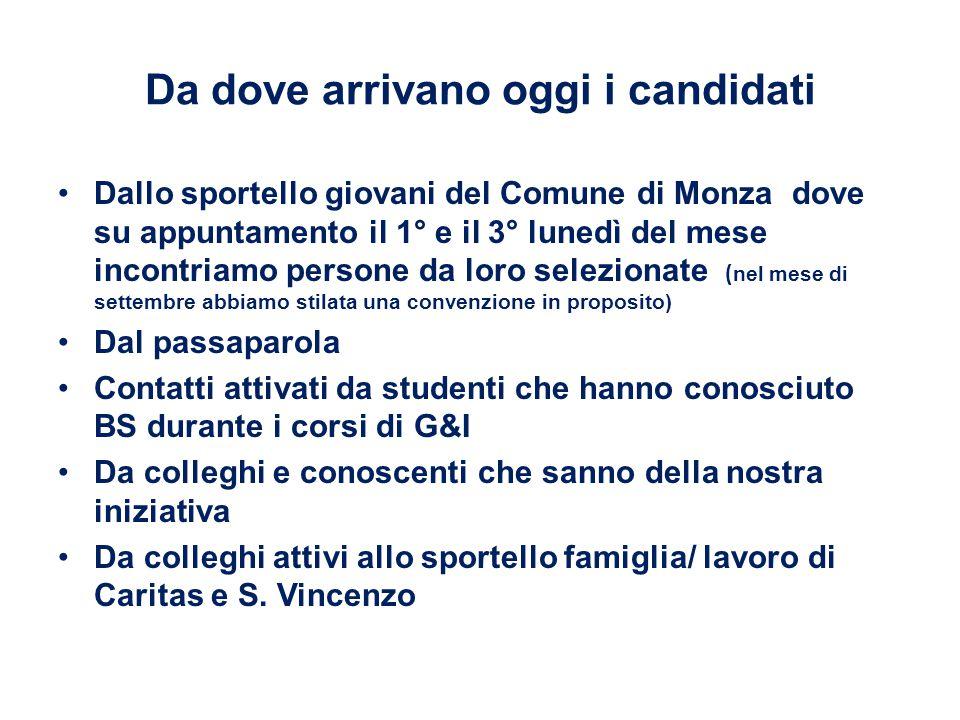 Da dove arrivano oggi i candidati Dallo sportello giovani del Comune di Monza dove su appuntamento il 1° e il 3° lunedì del mese incontriamo persone d
