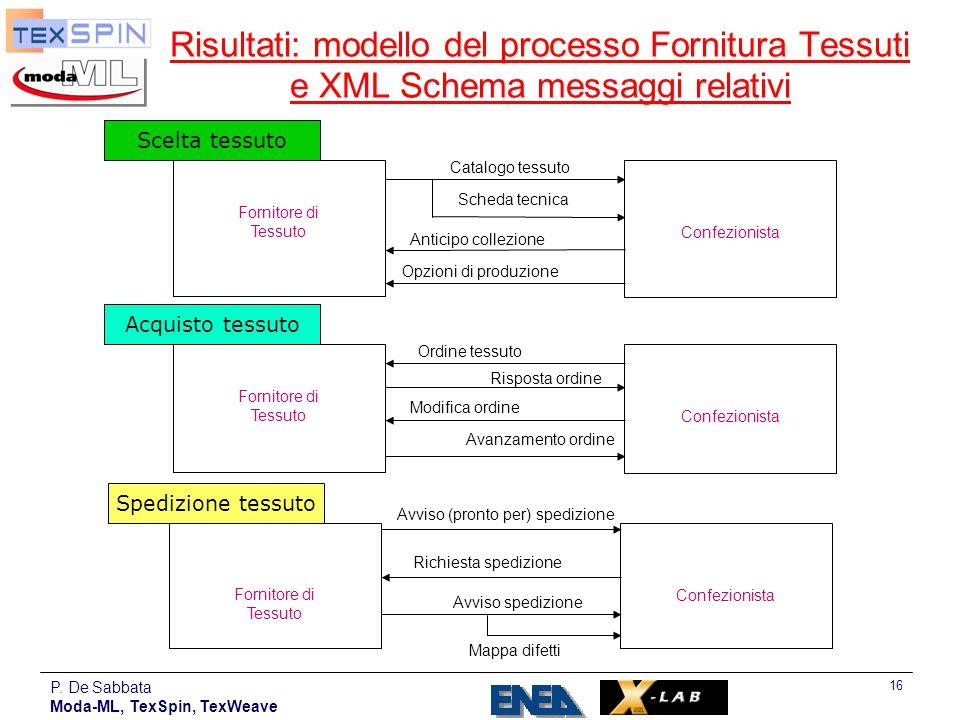 P. De Sabbata Moda-ML, TexSpin, TexWeave 16 Risultati: modello del processo Fornitura Tessuti e XML Schema messaggi relativi Scelta tessuto Fornitore