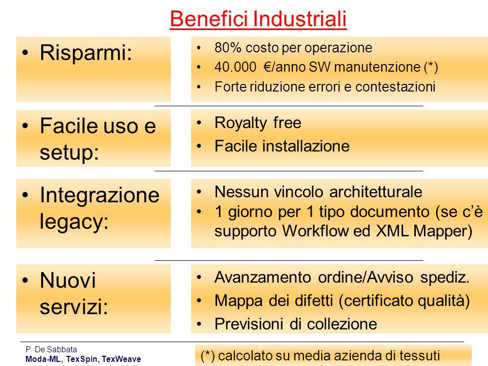 P. De Sabbata Moda-ML, TexSpin, TexWeave 21 80% costo per operazione 40.000 €/anno SW manutenzione (*) Forte riduzione errori e contestazioni Risparmi