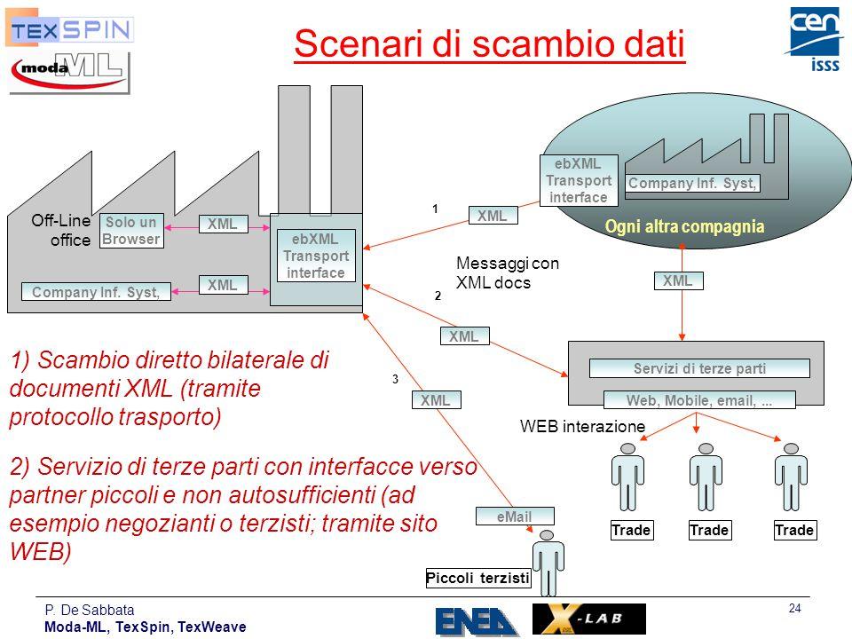 P. De Sabbata Moda-ML, TexSpin, TexWeave 24 Scenari di scambio dati 2 1) Scambio diretto bilaterale di documenti XML (tramite protocollo trasporto) 2)